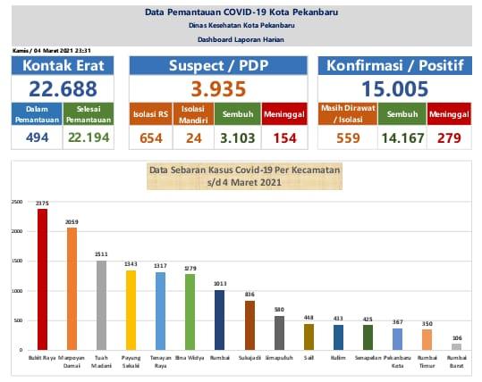 Image : Pasien Covid Sembuh 14.167 Orang
